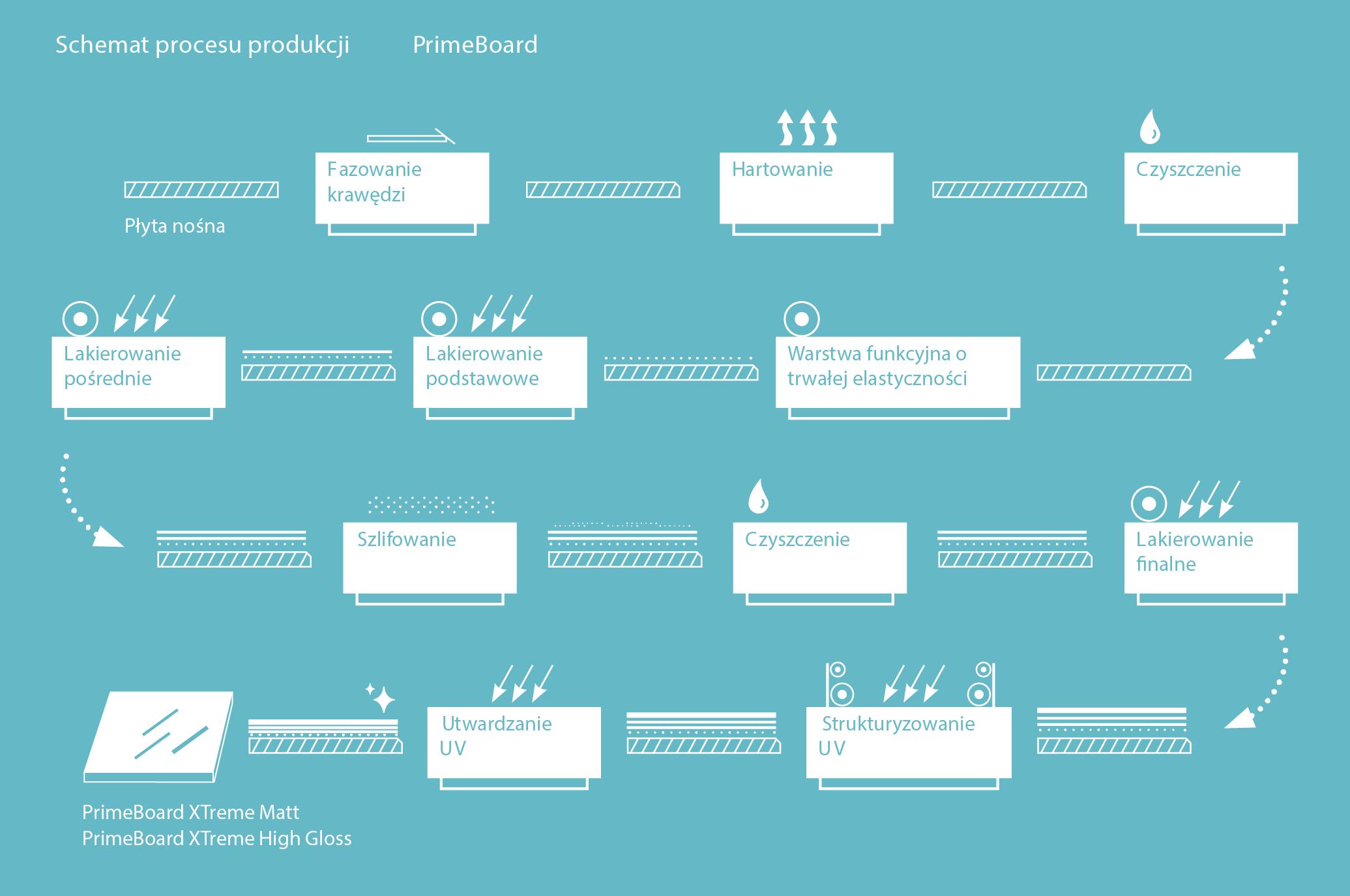 Proces obróbki PrimeBoard